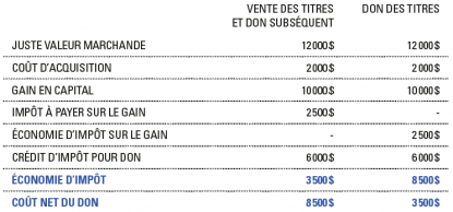 VENTE DES TITRES ET DON SUBSÉQUENT DON DES TITRES JUSTE VALEUR MARCHANDE 12000 $ 12000$ COÛT D'ACQUISITION 2000$ 2000$ GAIN EN CAPITAL 10000$ 10000$ IMPÔT À PAYER SUR LE GAIN 2500$ - ÉCONOMIE D'IMPÔT SUR LE GAIN - 2500$ CRÉDIT D'IMPÔT POUR DON 6000$ 6000$ ÉCONOMIE D'IMPÔT 3500$ 8500$ COÛT NET DU DON 8500$ 3500$